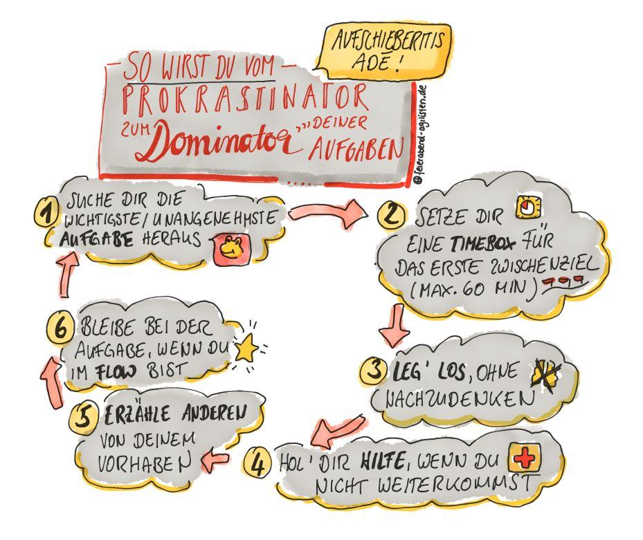 Vom Prokrastinator zum Dominator deiner Aufgaben